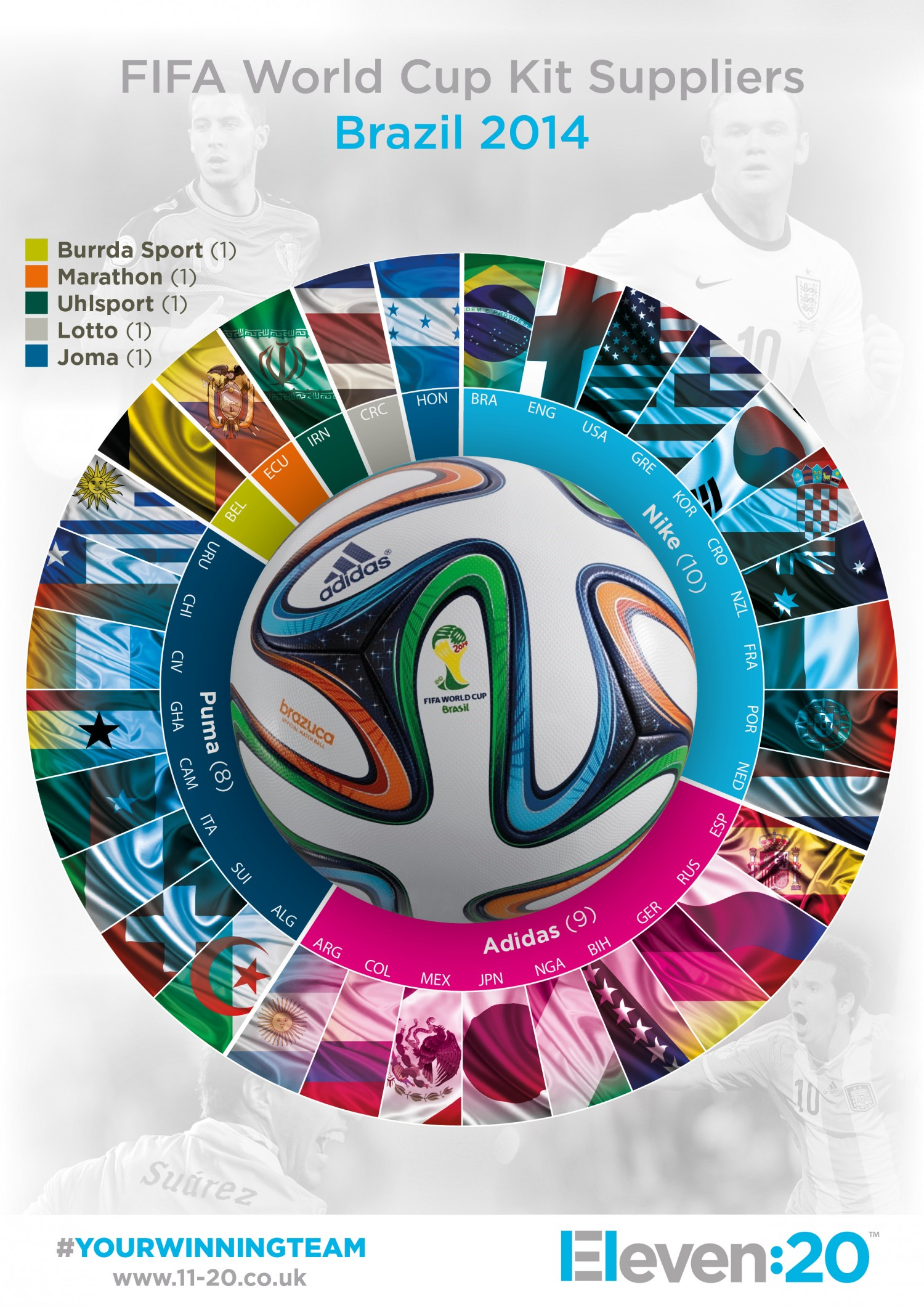 fifa-world-cup-2014-brands-and-nations-infographic_539042fca755e_w1500